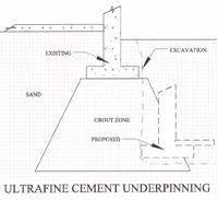 ultrafine-cement-underpinning-diagram